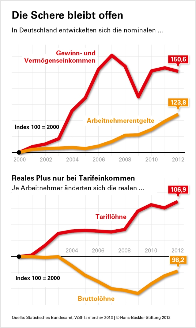 The development of income. Top graphic: Income from profit and assets (red), employee income (orange). Lower graphic:   Collective agreements (red), gross wages ( orange).