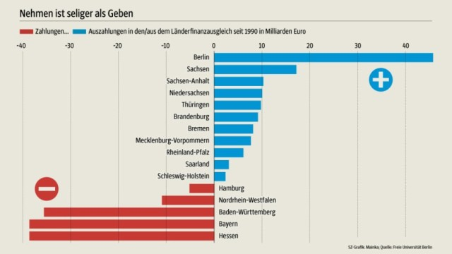 Givers and takers in the equalization payments. Aggregate figures since 1990. Source: Süddeutsche Zeitung