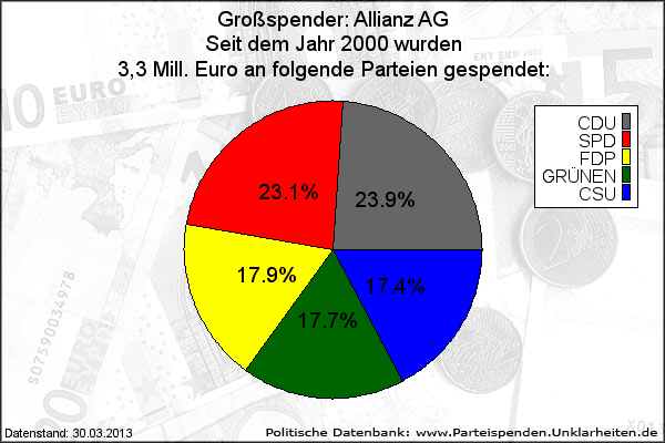 Party donations by Allianz since 2000.  http://www.parteispenden.unklarheiten.de/?seite=datenbank_show_k&db_id=33