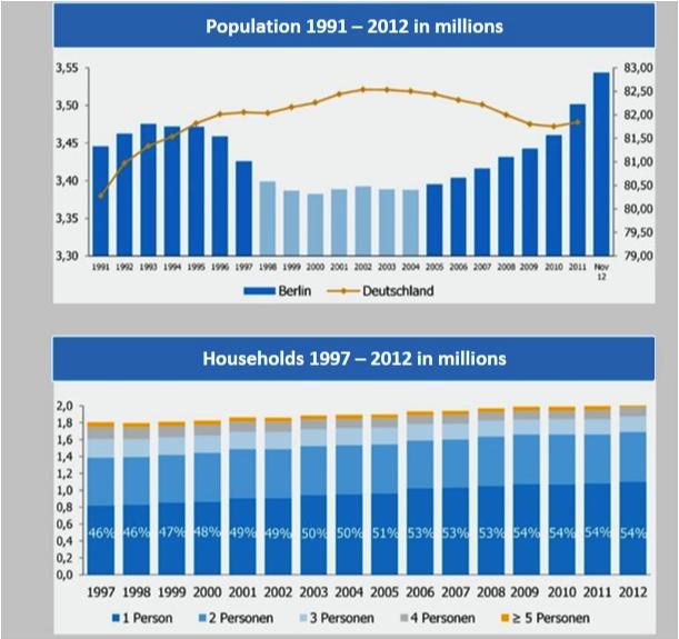 Graph 2: Demographic Changes in Berlin. Upper graph: Population development. Lower Graph: Development of houshold size mix (in %). Source: GSW Immobilien AG (2012). Unternehmenspräsentation August 2013, Berlin.