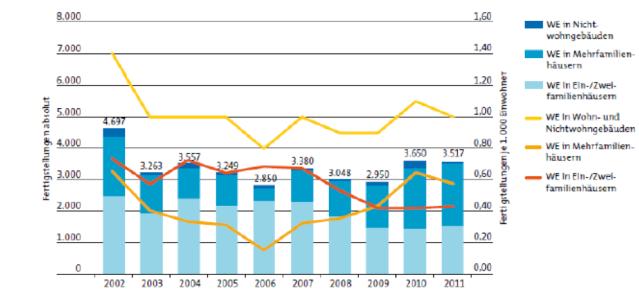 Graph 1: New dwellings in Berlin since 2003. Source: IBB (2013). Wohnungsmarktbericht 2012, Berlin