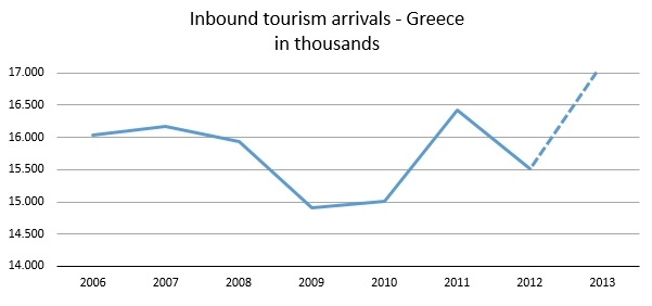 tourism figures (2)