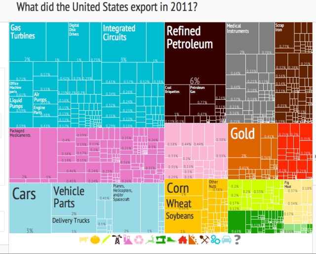 From the Atlas of Economic Complexity http://www.atlas.cid.harvard.edu