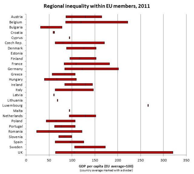 regional inequality in EU