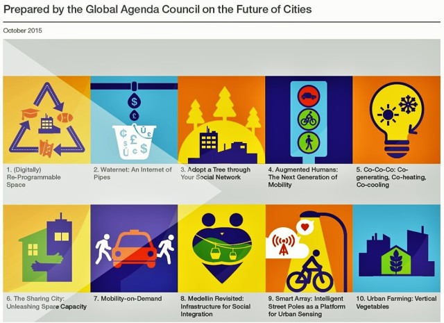 Top 10 Emerging Urban Innovations (WEF, Oct'15)