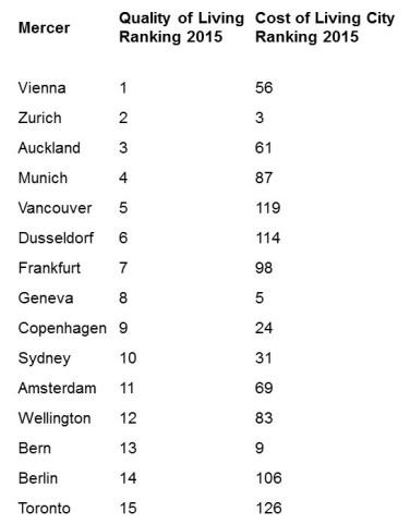 Livable Cities Rankings_27 Jan'16 - List