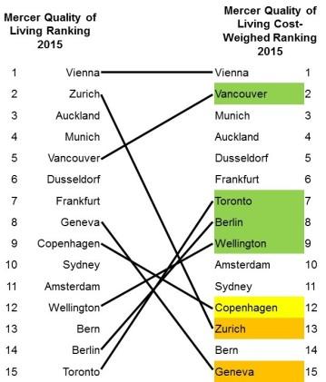 Livable Cities Rankings_27 Jan'16 - Ranks